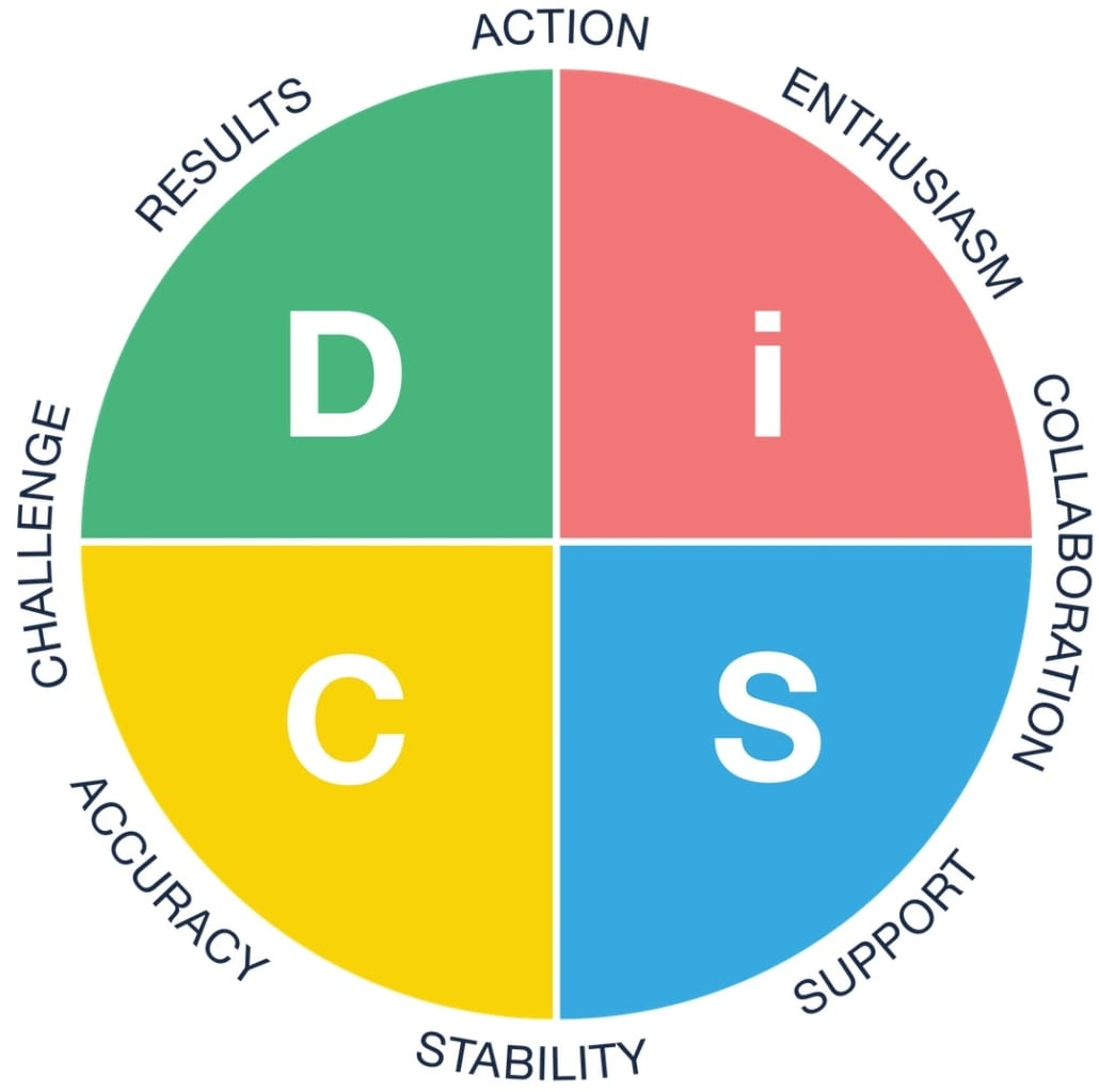 Everything DiSC Workplace circle