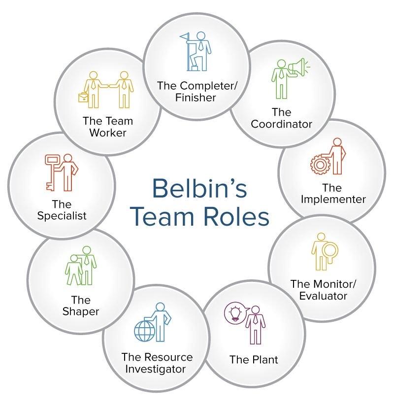 IC Belbins Team Roles