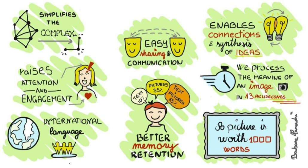 Jambar Visual Thinking Workshop